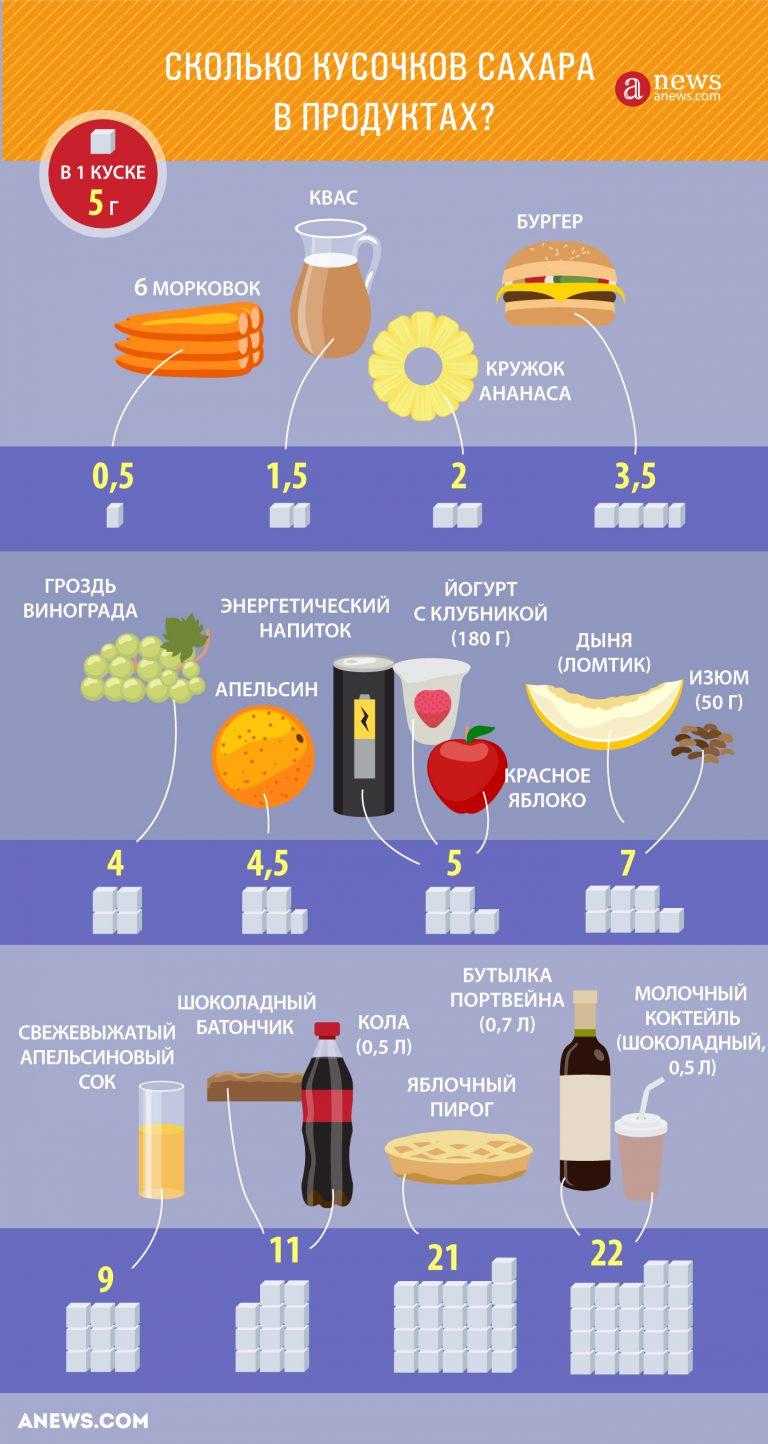 Банан 1 шт калорийность содержание белков жиров углеводов