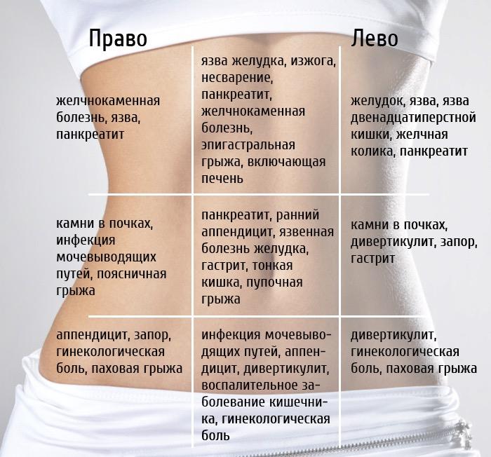 Почему у беременных болит в правом боку внизу живота 99